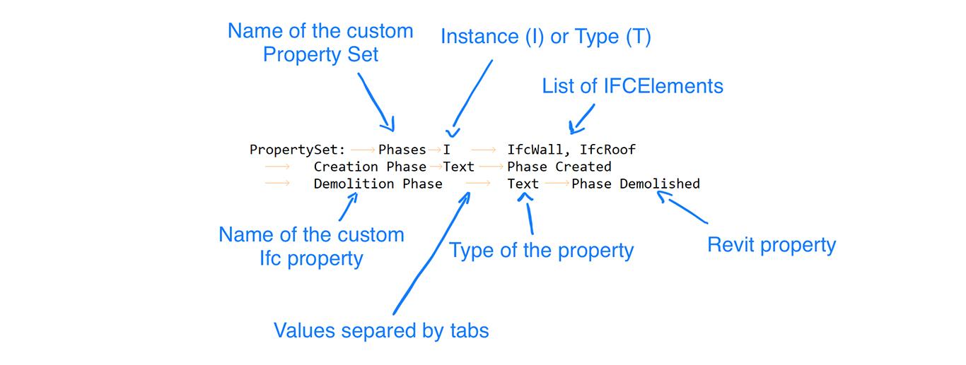 Creating custom Property Sets