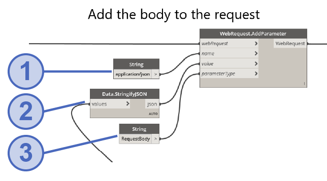 Add the JSON body to the request
