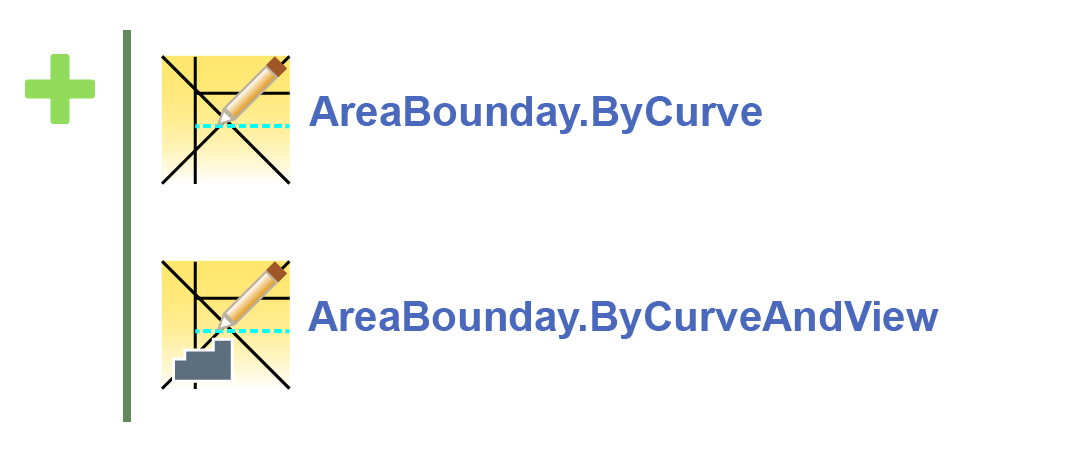 Area Boundary nodes